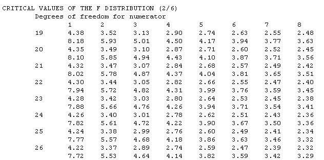 70 F Table Statistics Anova